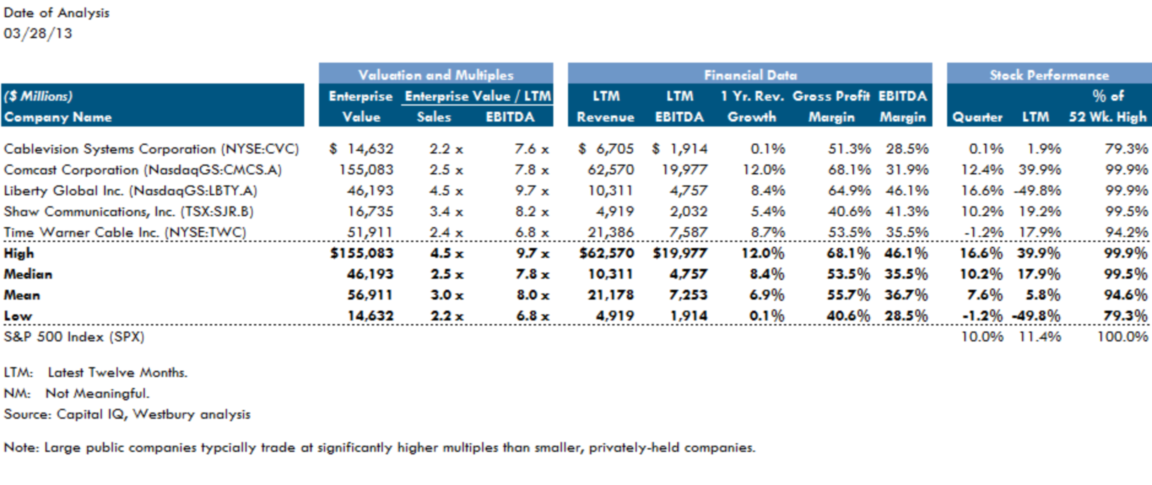 Cable Public Comparables