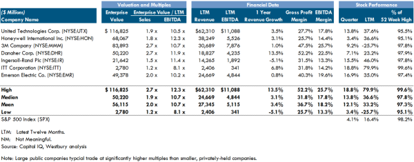 Diversified Industrials Public Comps