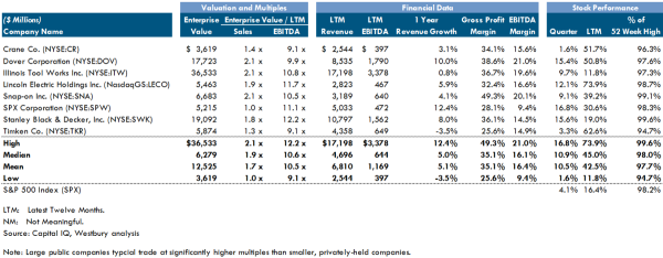 Industrial Equipment Public Comps 13Q3
